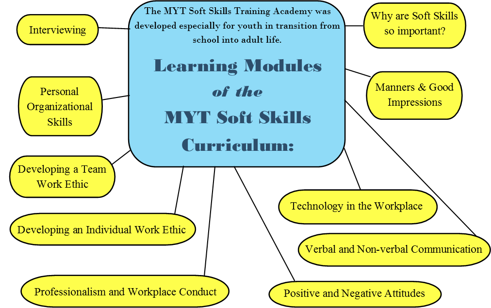 Classes for Youth and Professionals - MYTransitions